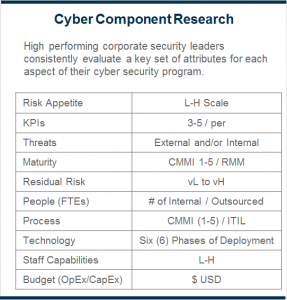 Cyber Component Research