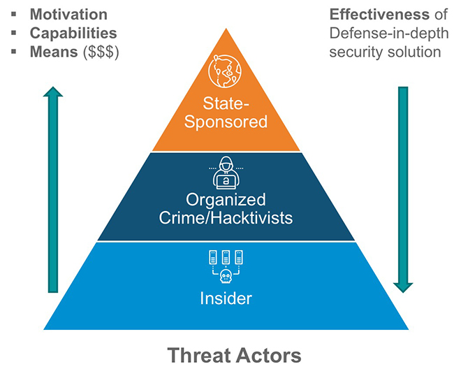 Securing Industrial Control Systems A Holistic Defense In Depth Approach Modernciso Com